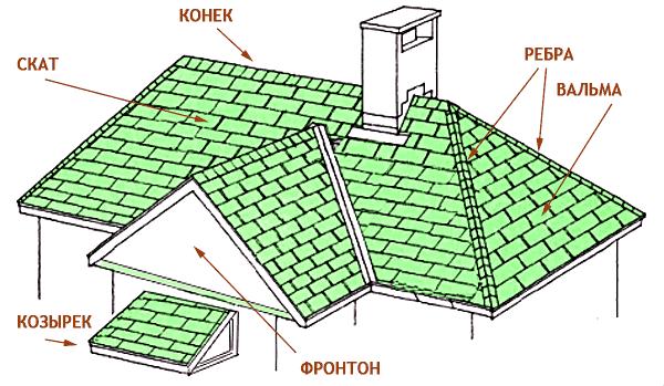 krysha-scheme