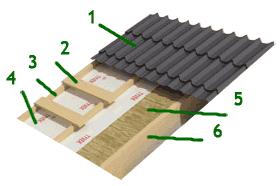 слои крыши с подкровельной вентиляцией