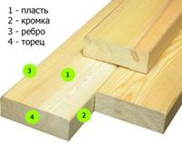 Названия поверхностей пиломатериала