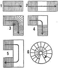 Класификация лестниц