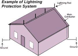 Классическая защита дома от молнии