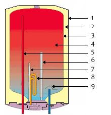 накопительный электроводонагреватель