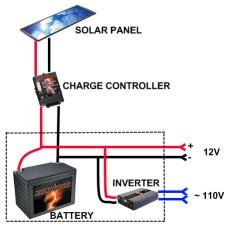 Схема работы солнечного модуля