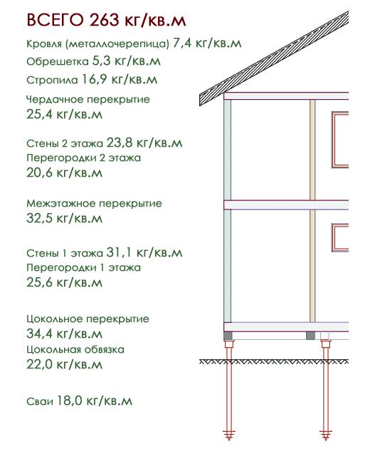Распределение веса дома из СИП-панелей по этажам
